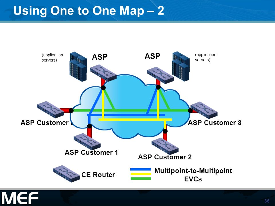 Multipoint-to-Multipoint EVCs
