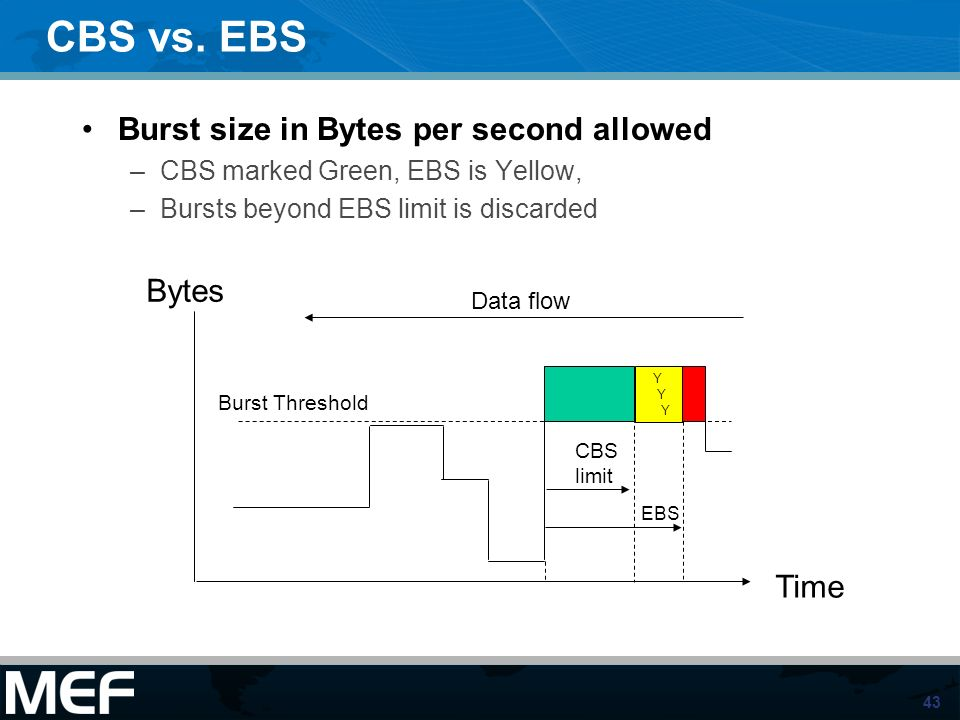 CBS vs. EBS Burst size in Bytes per second allowed Bytes Time