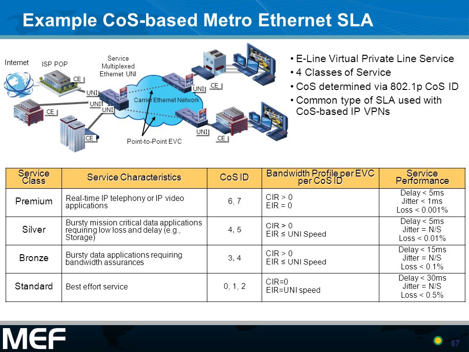Example CoS-based Metro Ethernet SLA