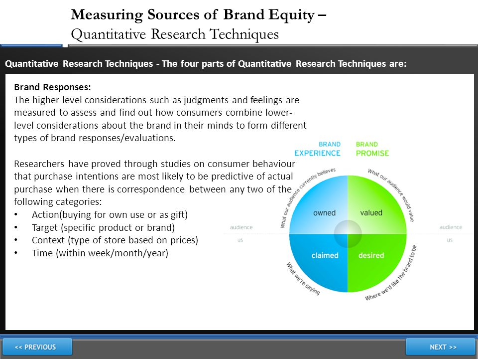 Sources of brand equity in nation