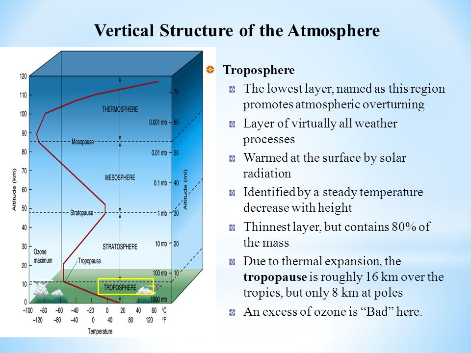 Composition of the atmosphere - ppt video online download