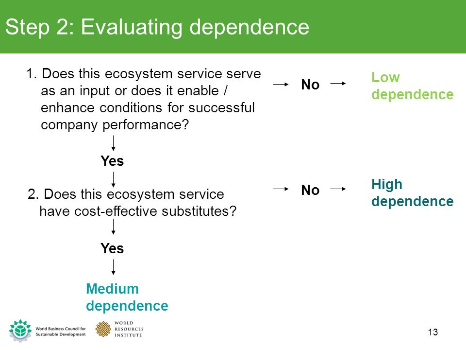 Step 2: Evaluating dependence