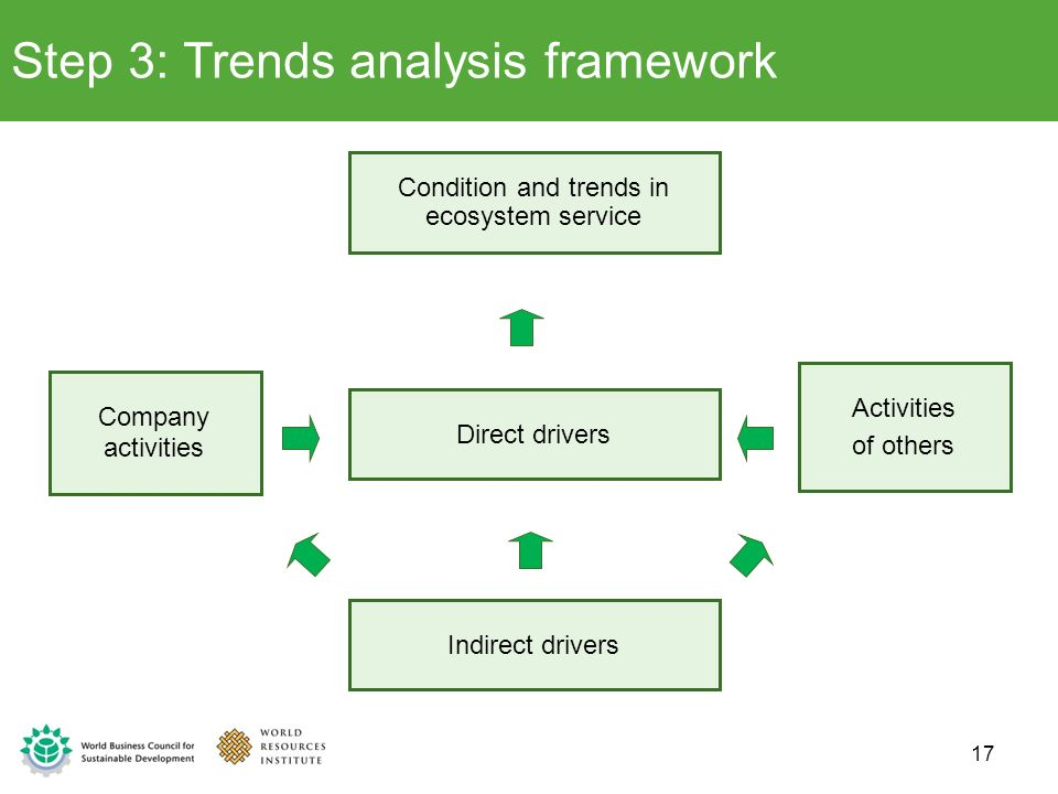Step 3: Trends analysis framework