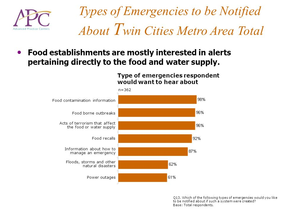 Types of Emergencies to be Notified About Twin Cities Metro Area Total