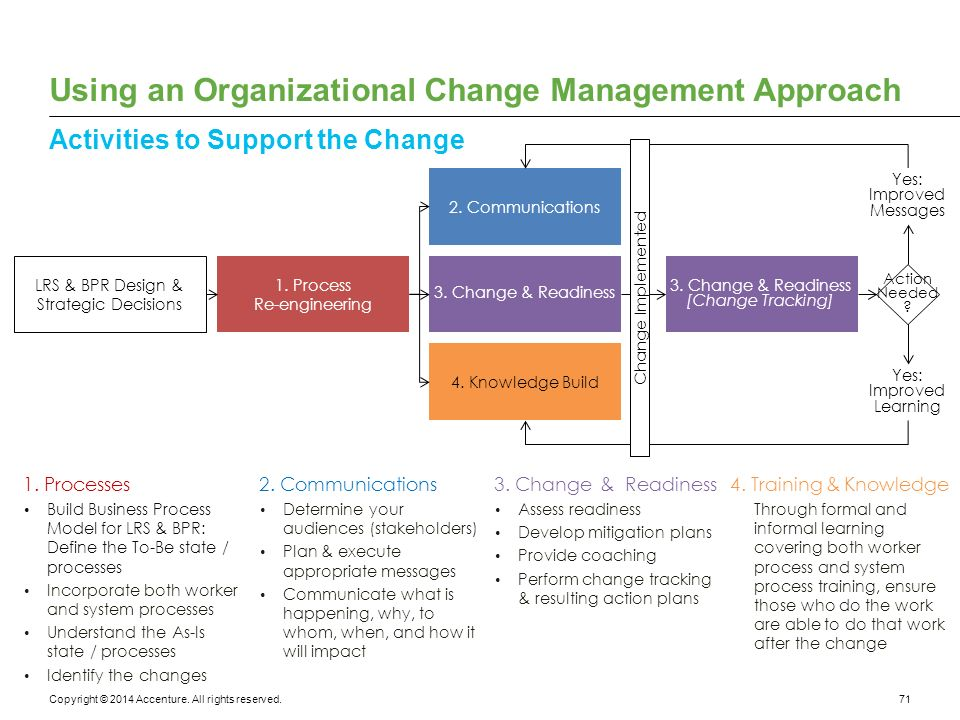 organizational change management Business process improvements inevitable require change to an organization's structure and culture any significant change is likely to be the role of the organizational change management team is to ensure that the improved processes will be successfully assimilated into organization's.