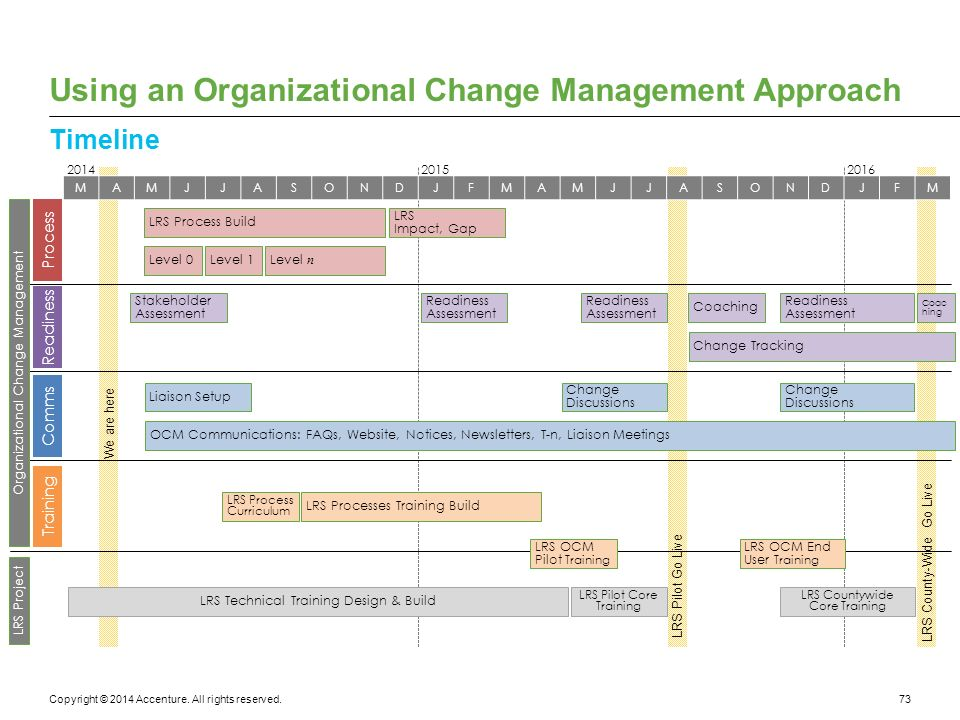approaches for organisational management A system of management for organizational improvement  operations and management approaches2 faced with many of the same demands, such as cutbacks in funding.