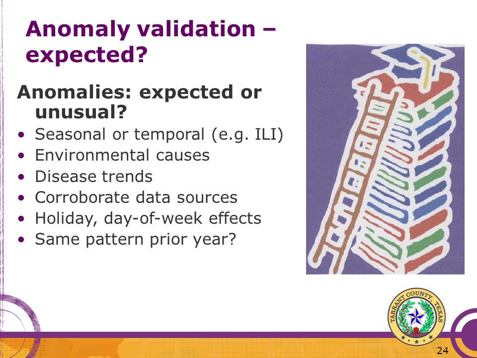 Anomaly validation – expected