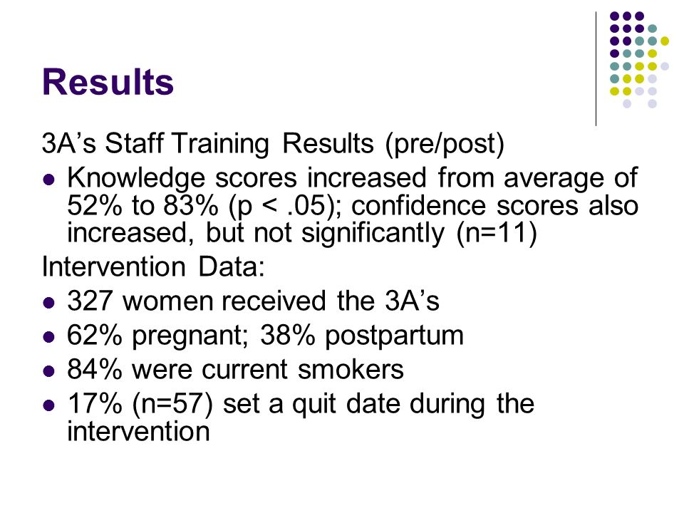 Results 3A's Staff Training Results (pre/post)