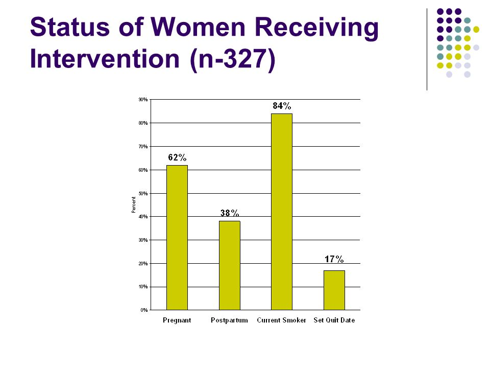 Status of Women Receiving Intervention (n-327)