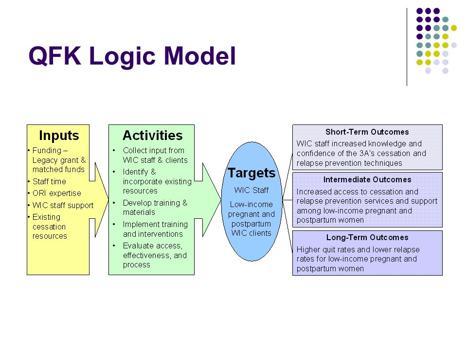 QFK Logic Model This logic model framework represents how planned program inputs and activities linked to outcomes.