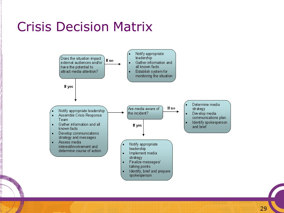 Crisis Decision Matrix