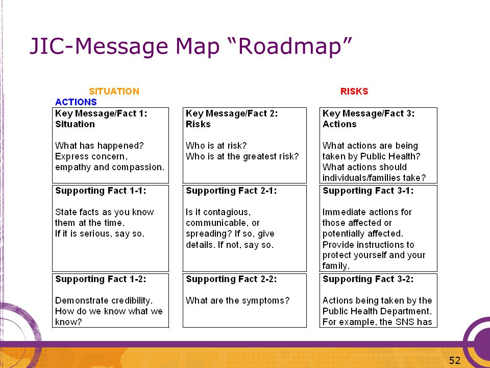 JIC-Message Map Roadmap