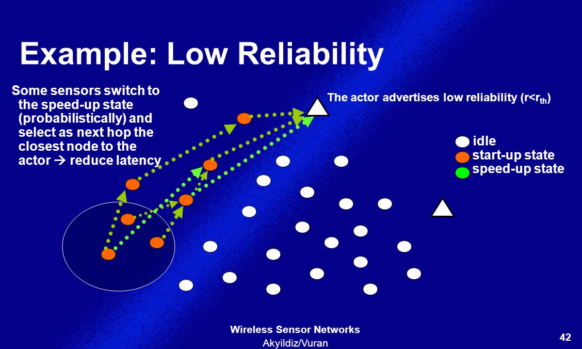 Example: Low Reliability