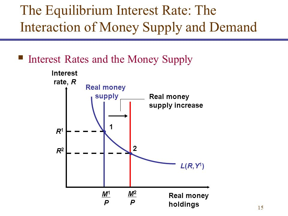 supply of money and interest rate relationship