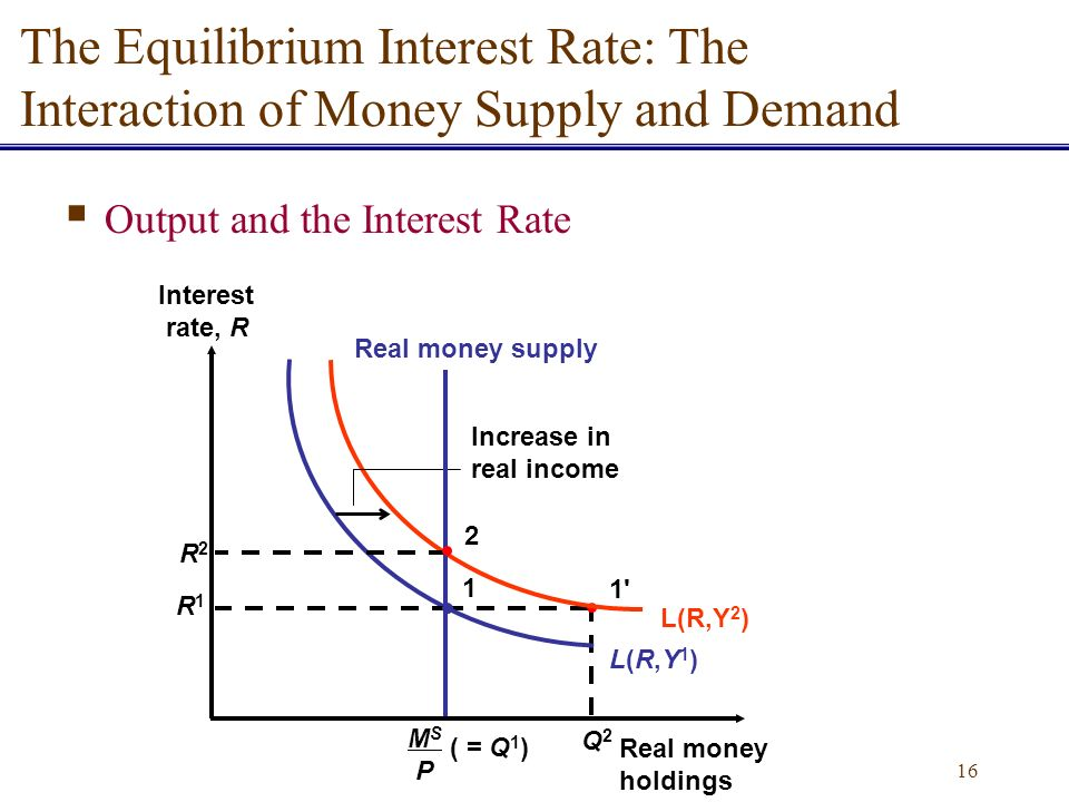 Money supply and the exchange rate
