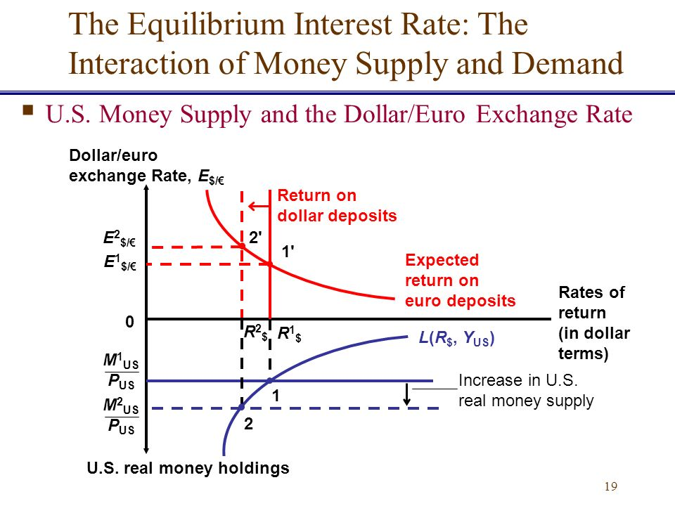 relationship exchange rate and money supply