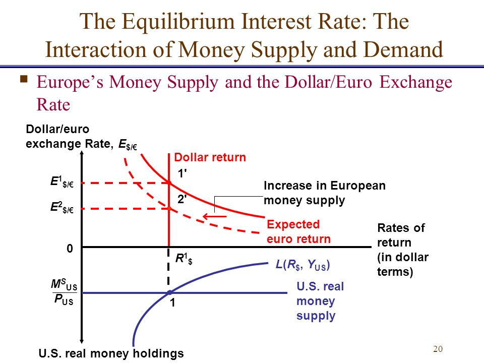 money supply and interest rates relationship with dollar