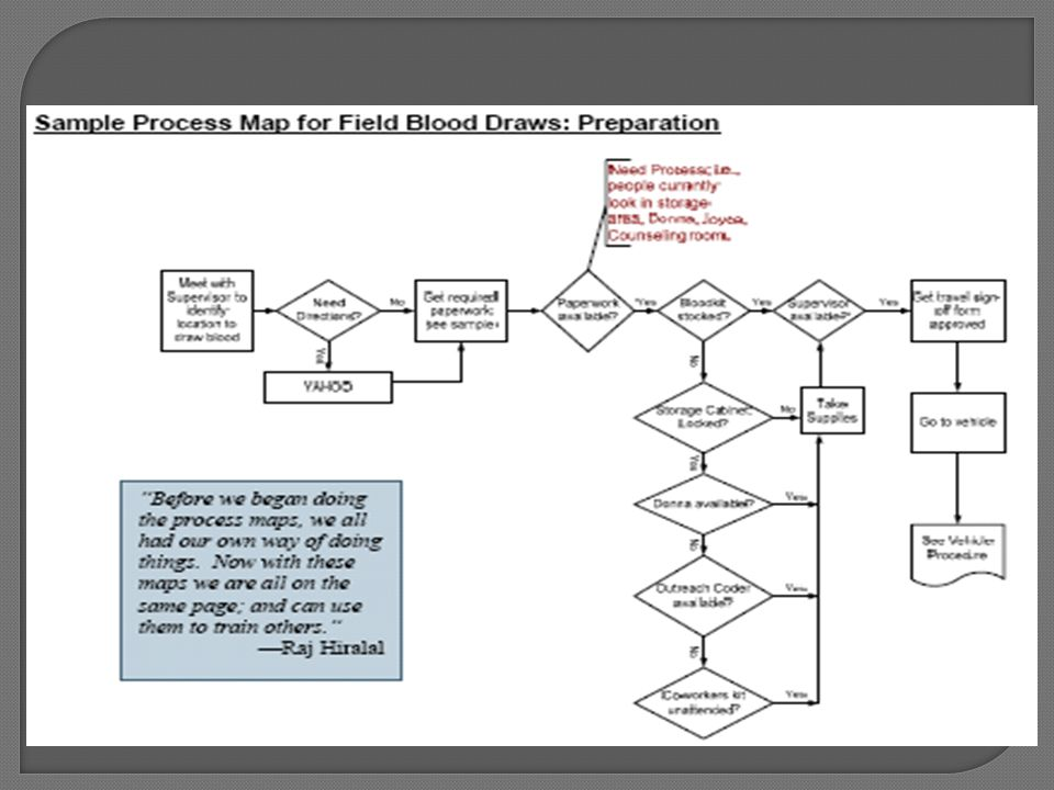 There are 6 major processes involved in field blood draws: preparation, acquiring