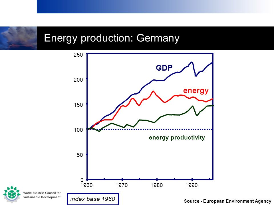 Energy production: Germany
