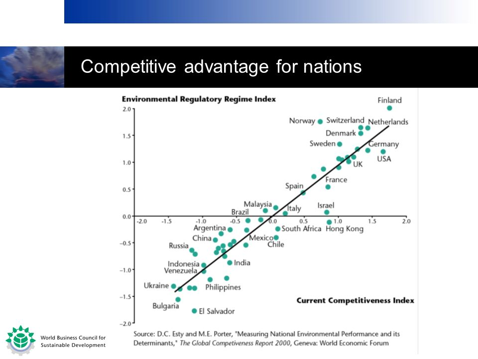 Competitive advantage for nations