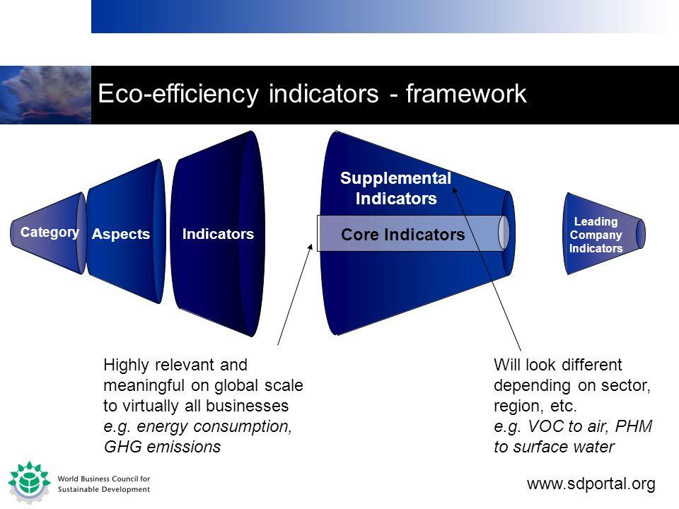 Supplemental Indicators Leading Company Indicators