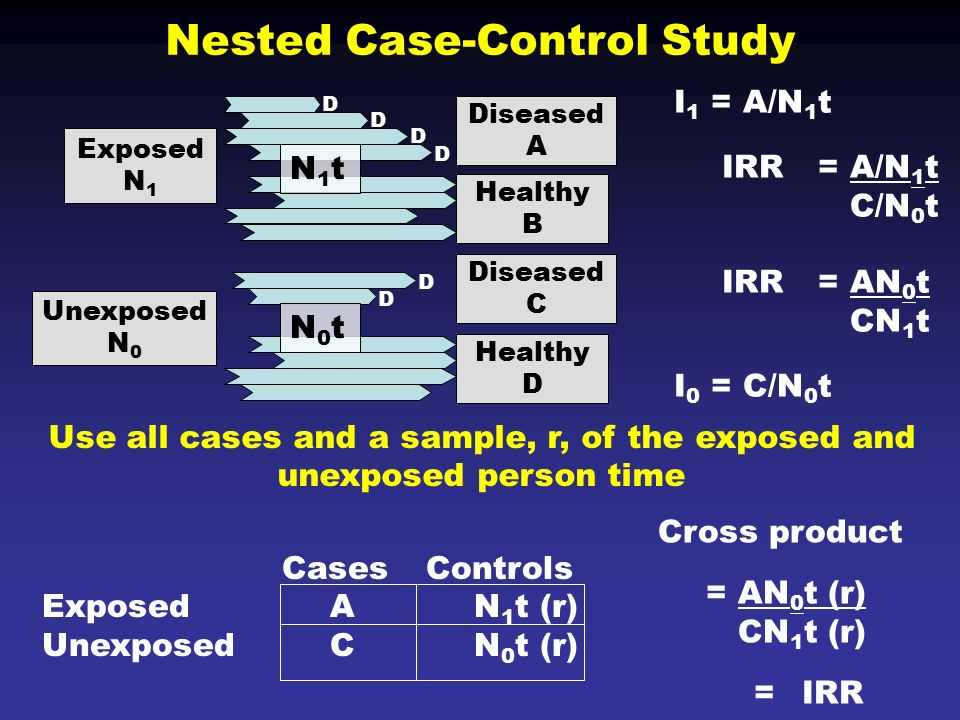 case control studies in epidemiology More chapters in epidemiology for the uninitiated case-control studies as discussed in the previous chapter, one of the drawbacks of using a longitudinal approach to investigate the causes of disease with low incidence is that large and lengthy studies may be required to give adequate statistical power.