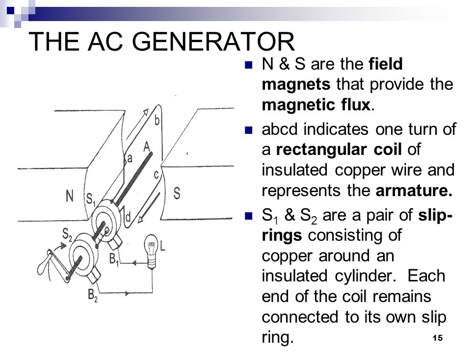 THE AC GENERATOR N & S are the field magnets that provide the magnetic flux.