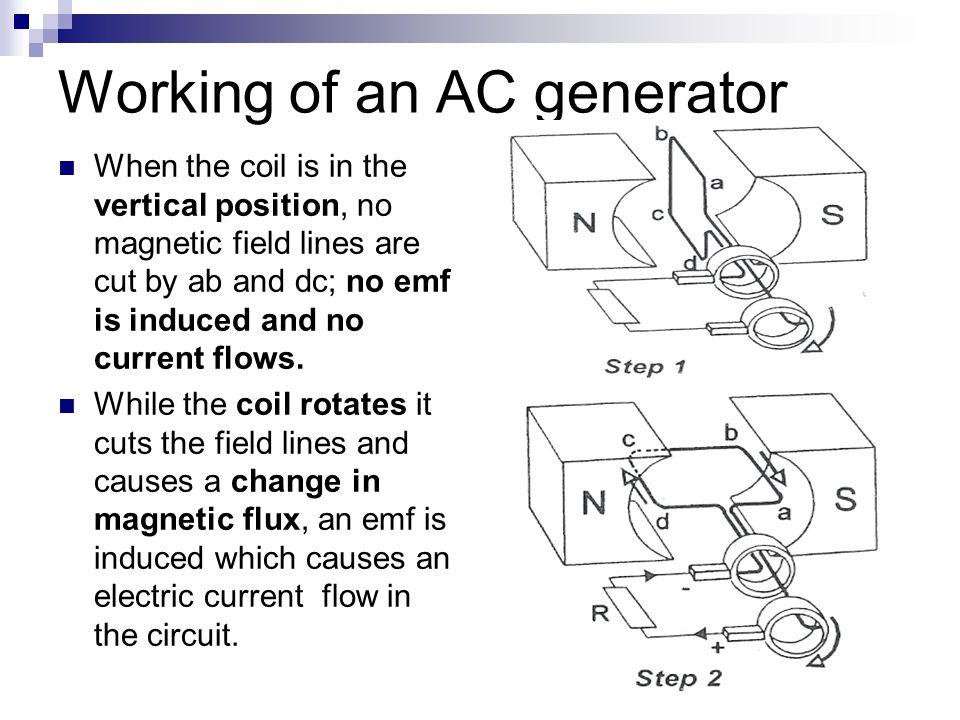 Working of an AC generator