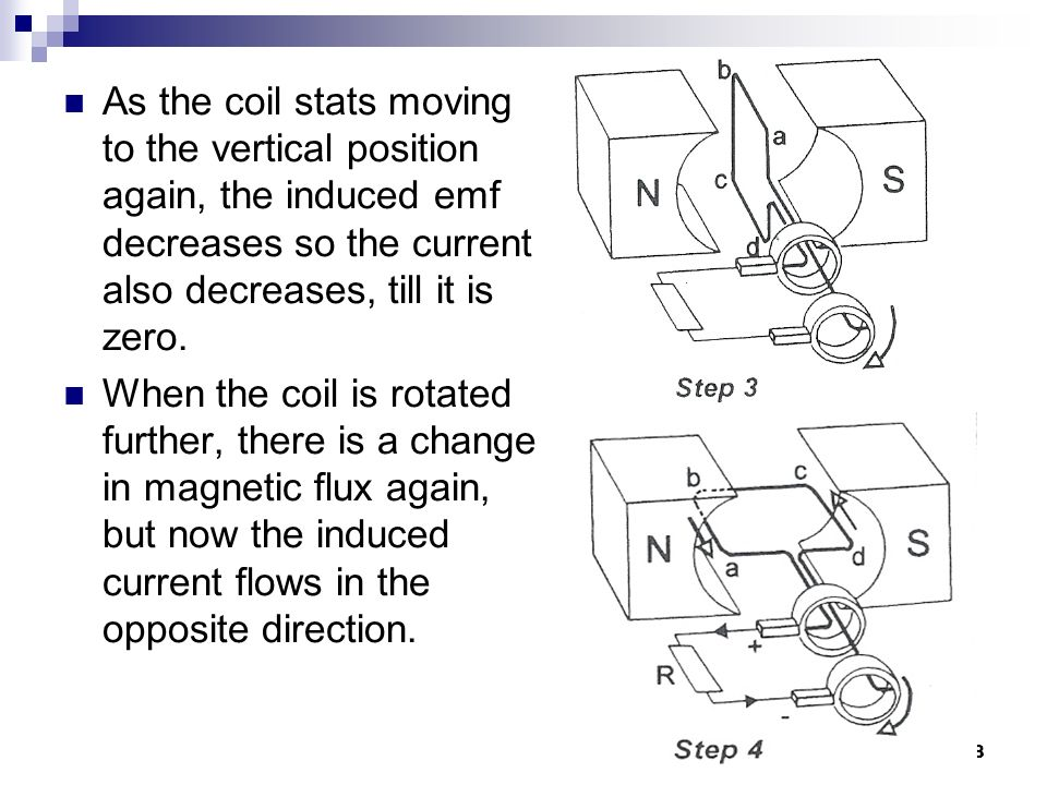 As the coil stats moving to the vertical position again, the induced emf decreases so the current also decreases, till it is zero.