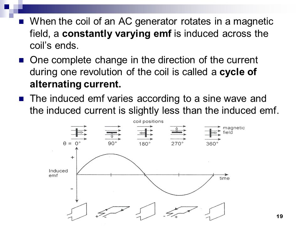 When the coil of an AC generator rotates in a magnetic field, a constantly varying emf is induced across the coil's ends.