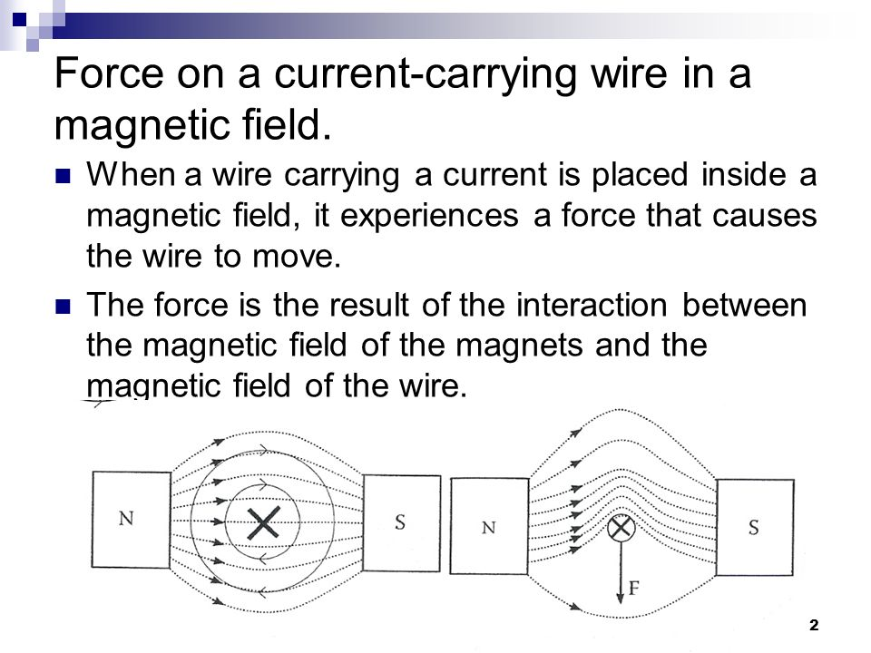 Force on a current-carrying wire in a magnetic field.