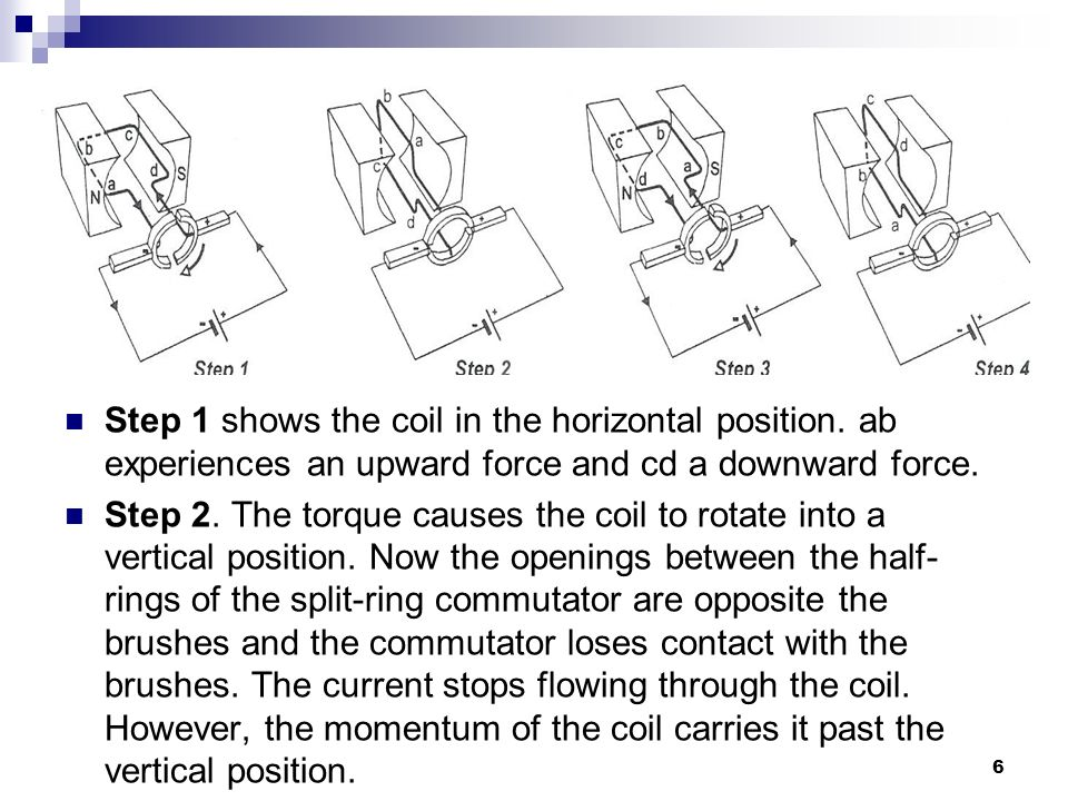 Step 1 shows the coil in the horizontal position