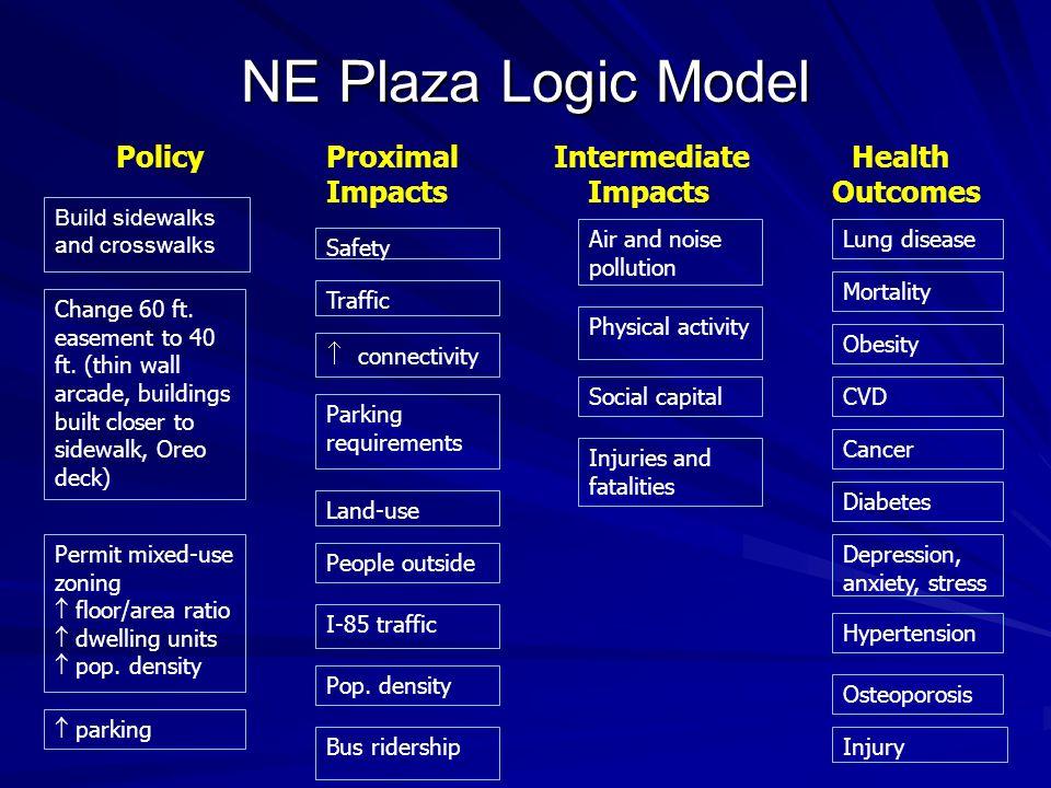 NE Plaza Logic Model Policy Proximal Intermediate Health