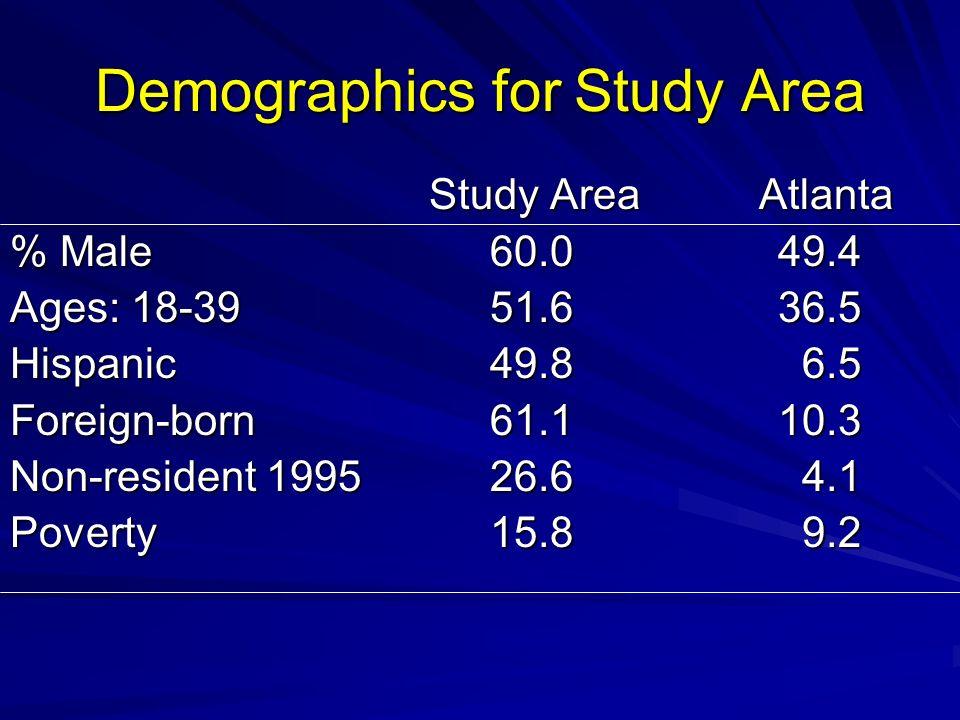 Demographics for Study Area