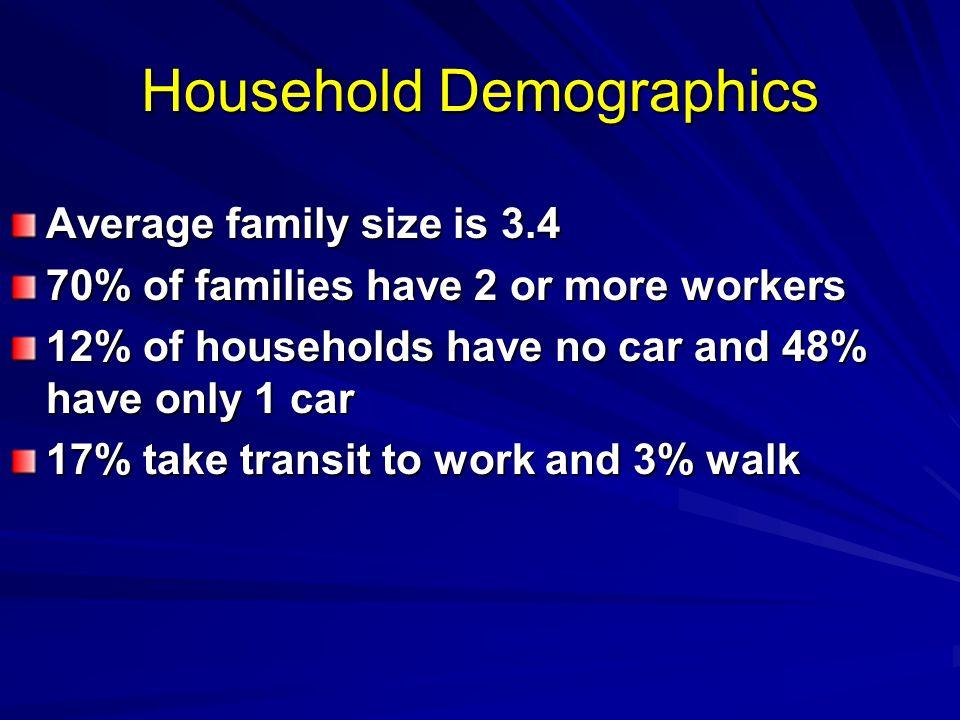 Household Demographics