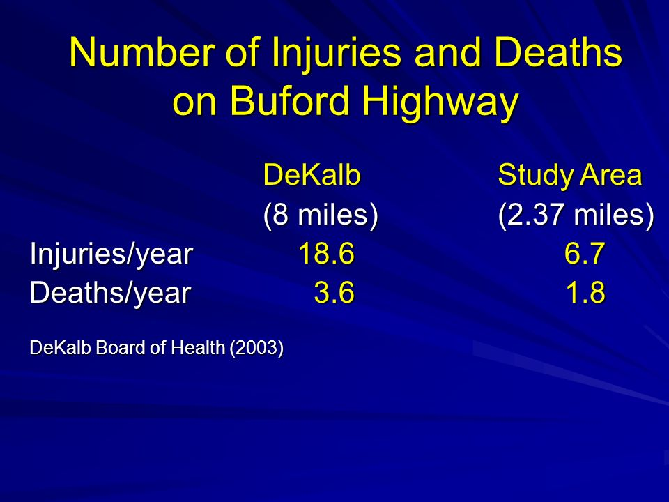 Number of Injuries and Deaths on Buford Highway