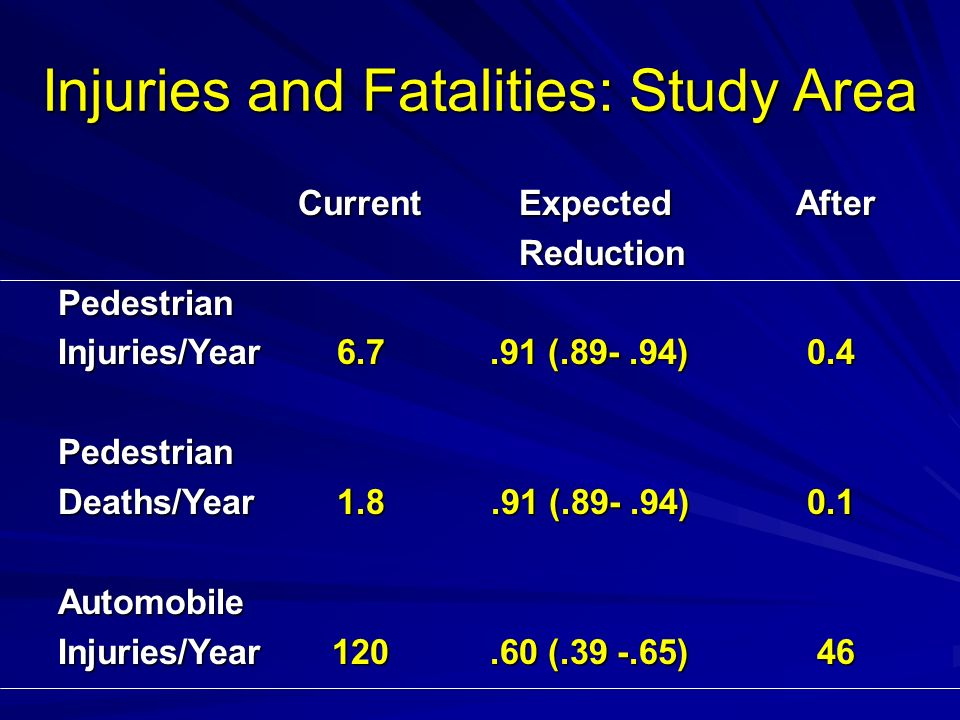 Injuries and Fatalities: Study Area
