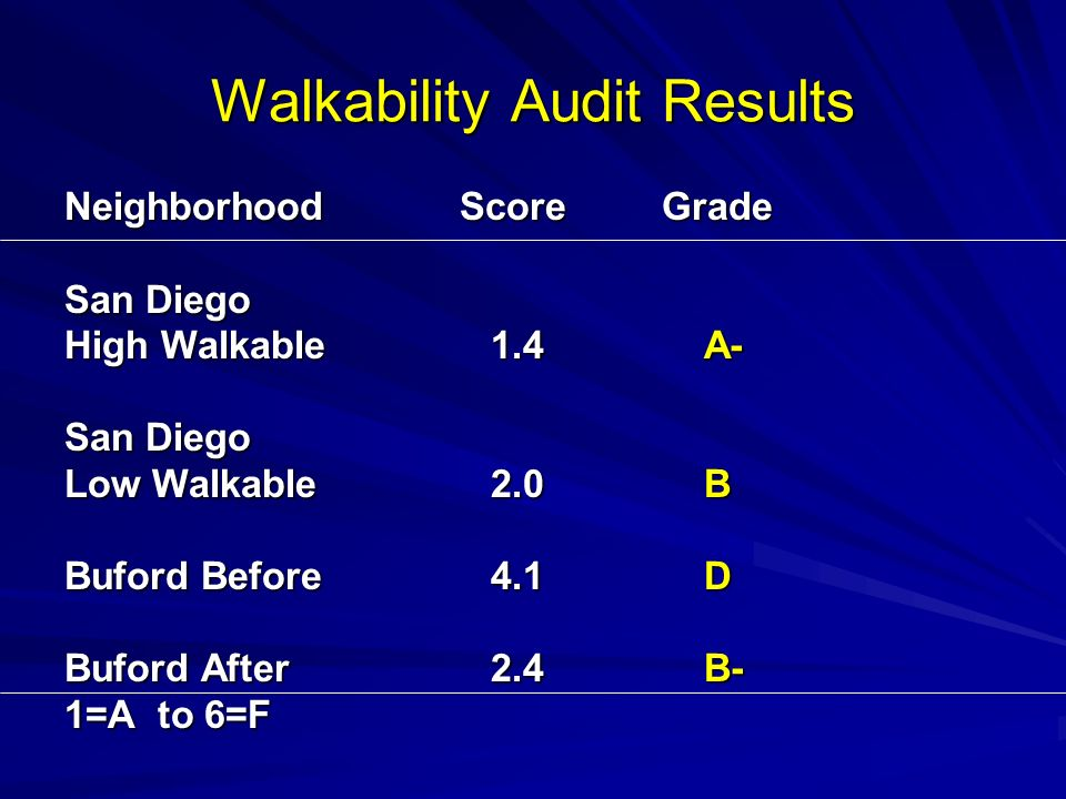 Walkability Audit Results