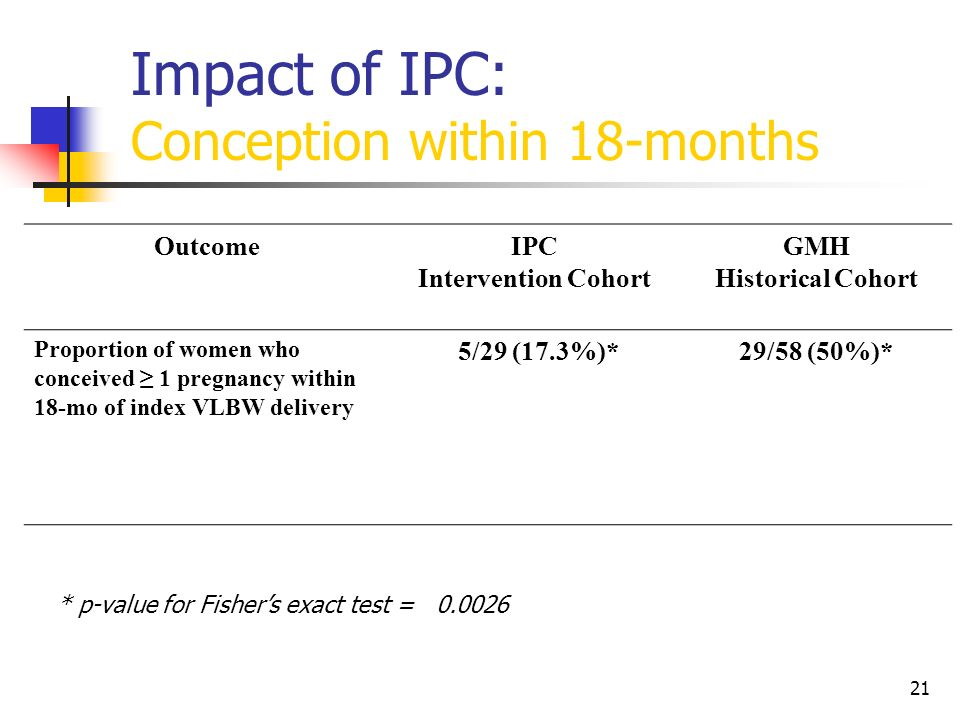 Impact of IPC: Conception within 18-months