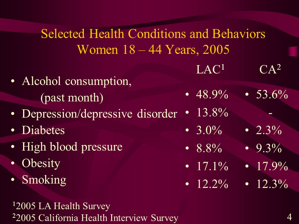 Selected Health Conditions and Behaviors Women 18 – 44 Years, 2005