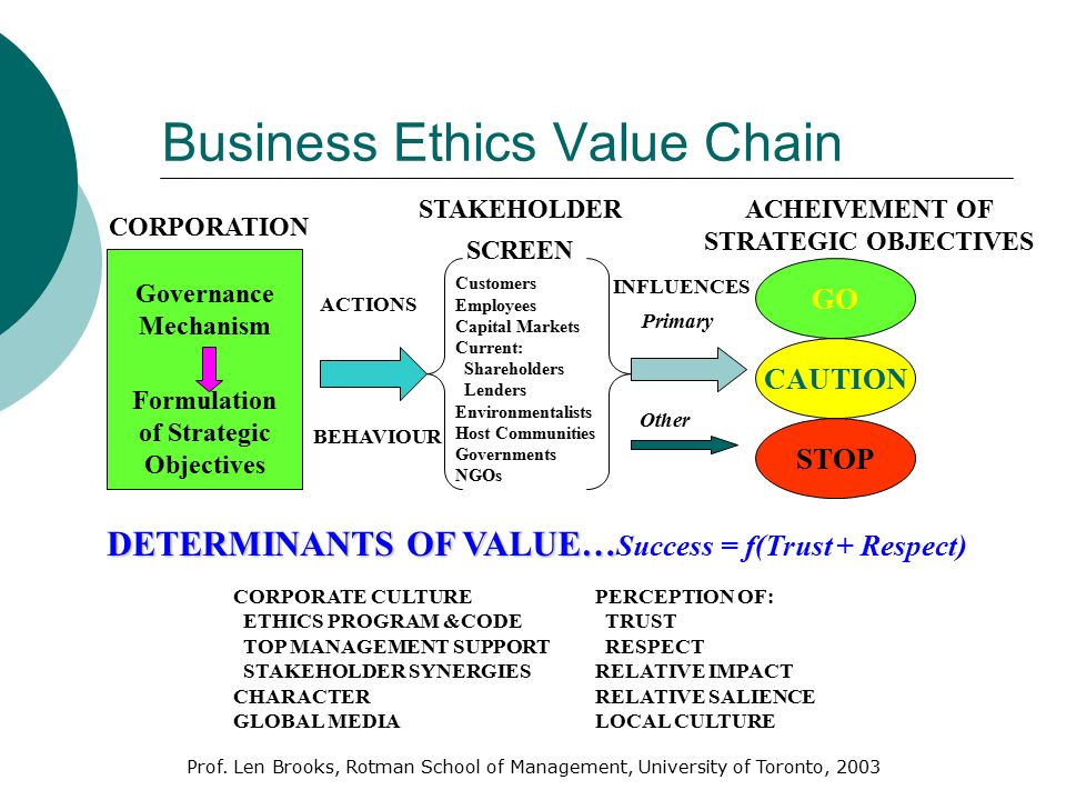 Workplace Ethics Workplace Ethics Ppt Video Online Download