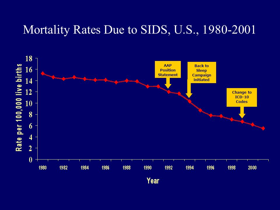 Mortality Rates Due to SIDS, U.S.,