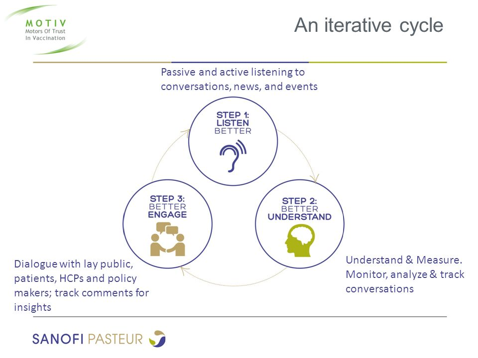 An iterative cycle Passive and active listening to conversations, news, and events. Understand & Measure.