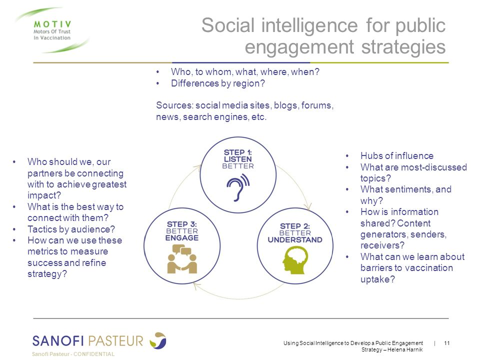 Social intelligence for public engagement strategies