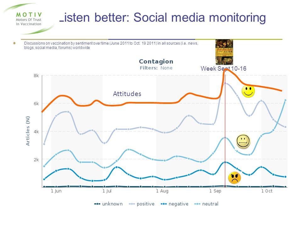 Listen better: Social media monitoring