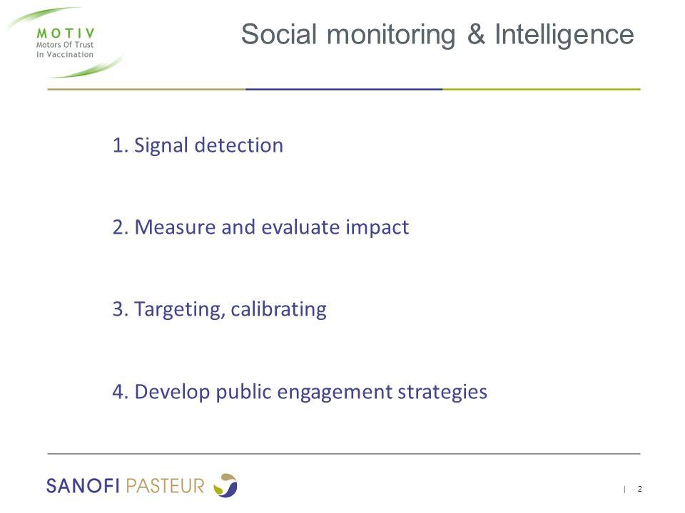 Social monitoring & Intelligence