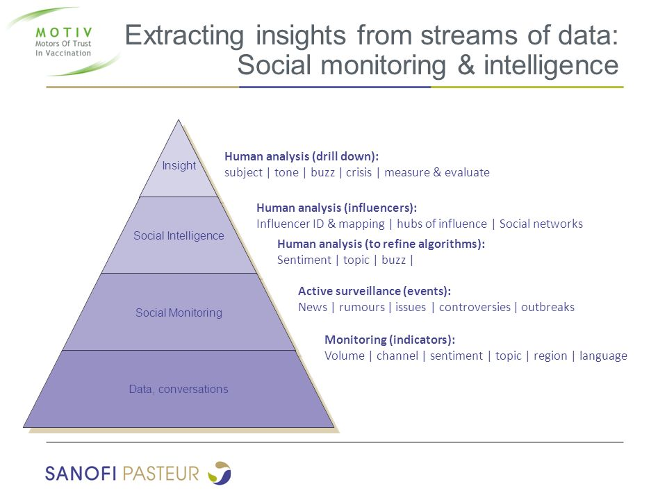 Extracting insights from streams of data: Social monitoring & intelligence
