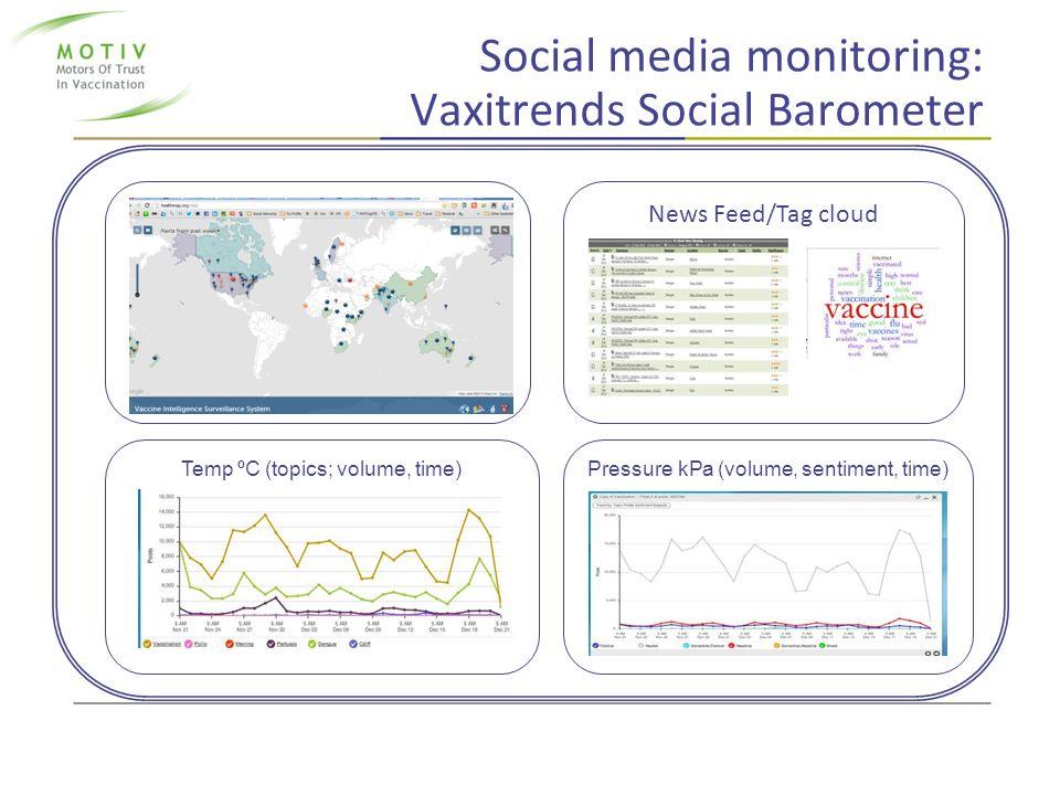 Social media monitoring: Vaxitrends Social Barometer