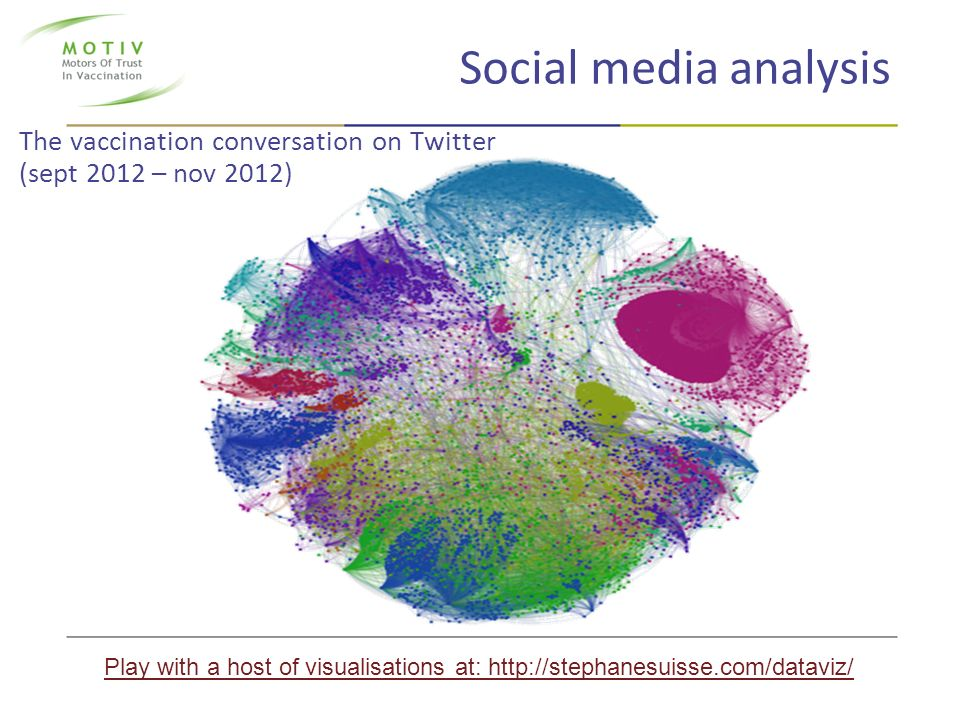 The vaccination conversation on Twitter (sept 2012 – nov 2012)