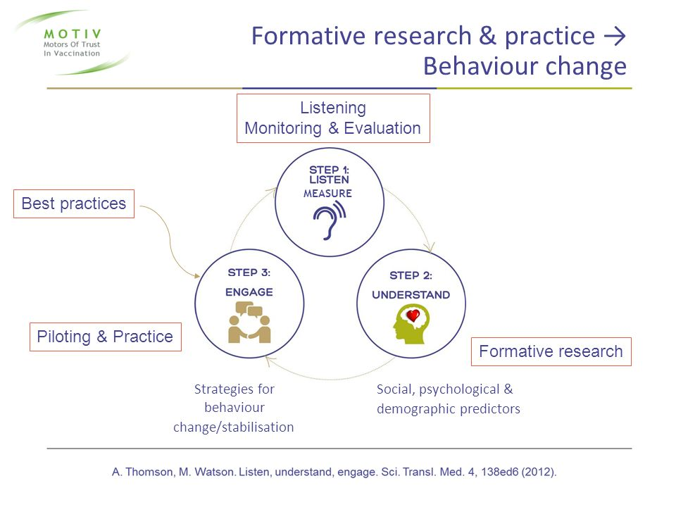 Formative research & practice → Behaviour change